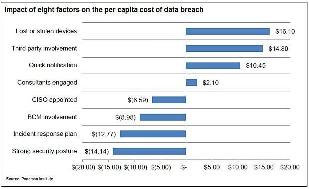 What CEOs need to know to avoid Target's bad security practices and decrease data breach costs